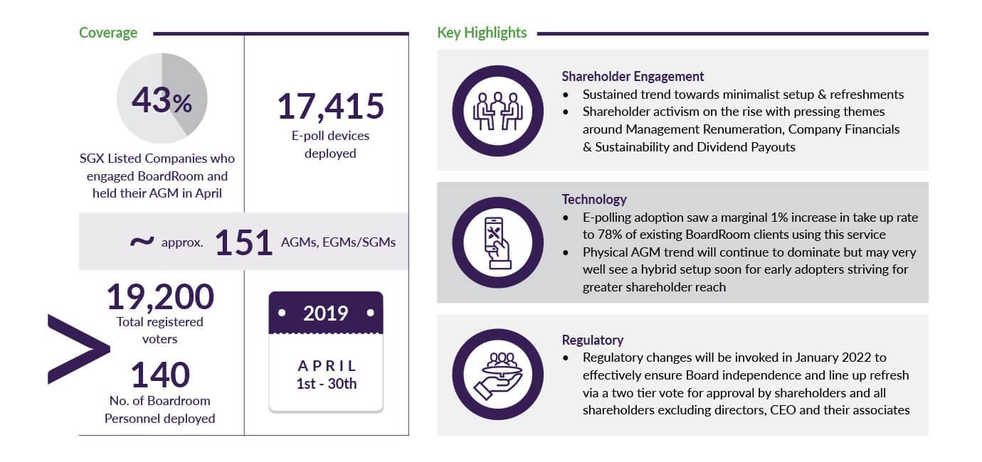 AGM Key Highlights